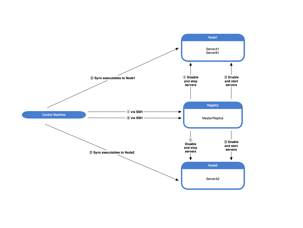 Application Distribution with Ansible - Ice